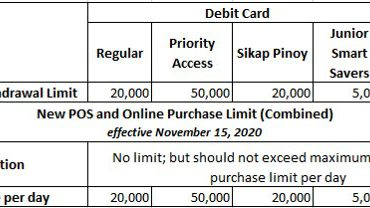 New Debit and Cash Card Purchase Limits