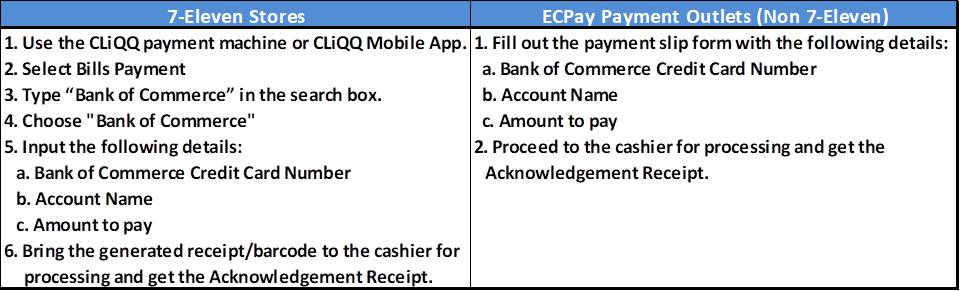 FAQs - How to Pay your BankCom Credit Card through ECPay 1
